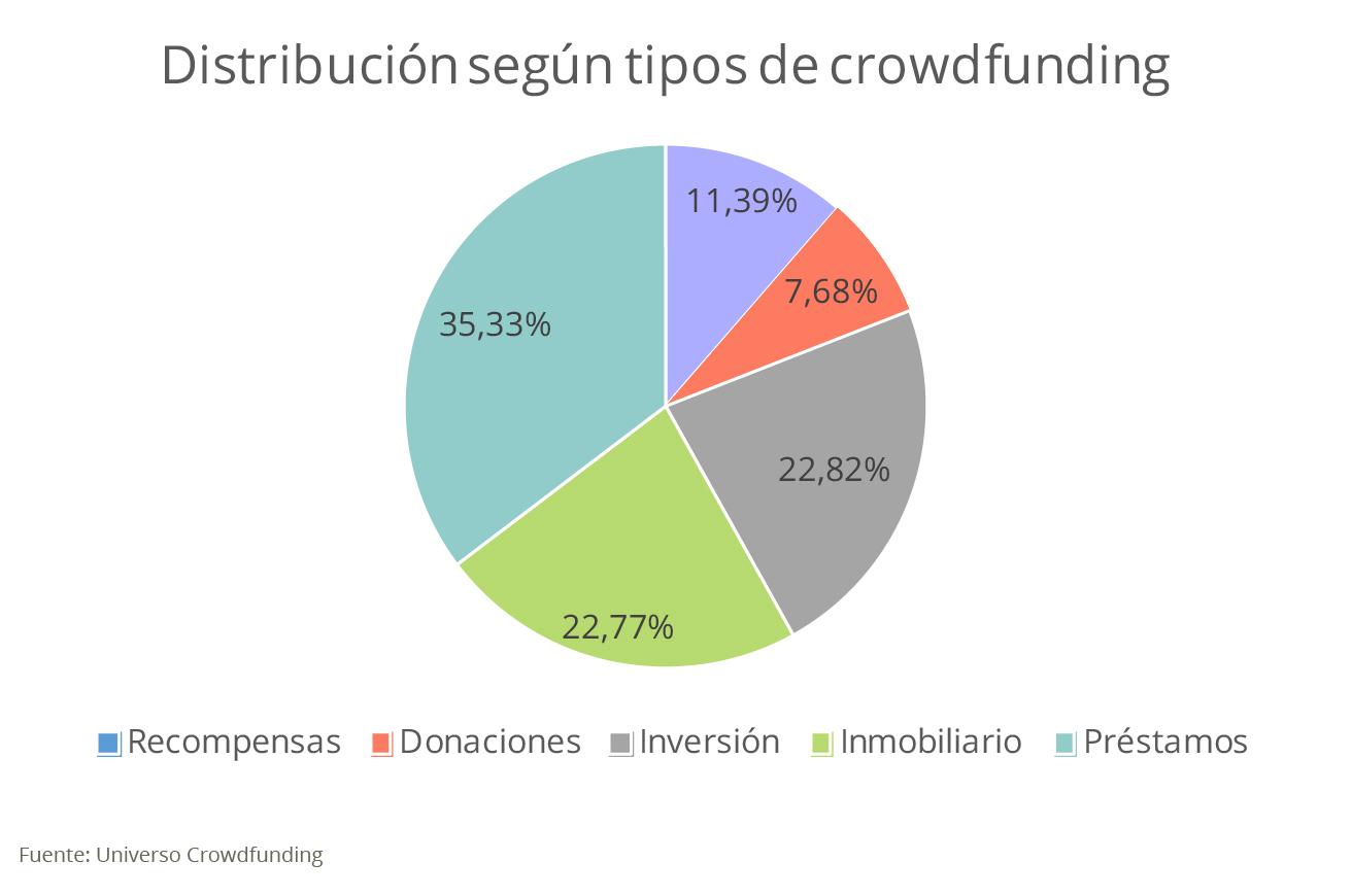 Distribución recaudación crowdfunding en España Housers