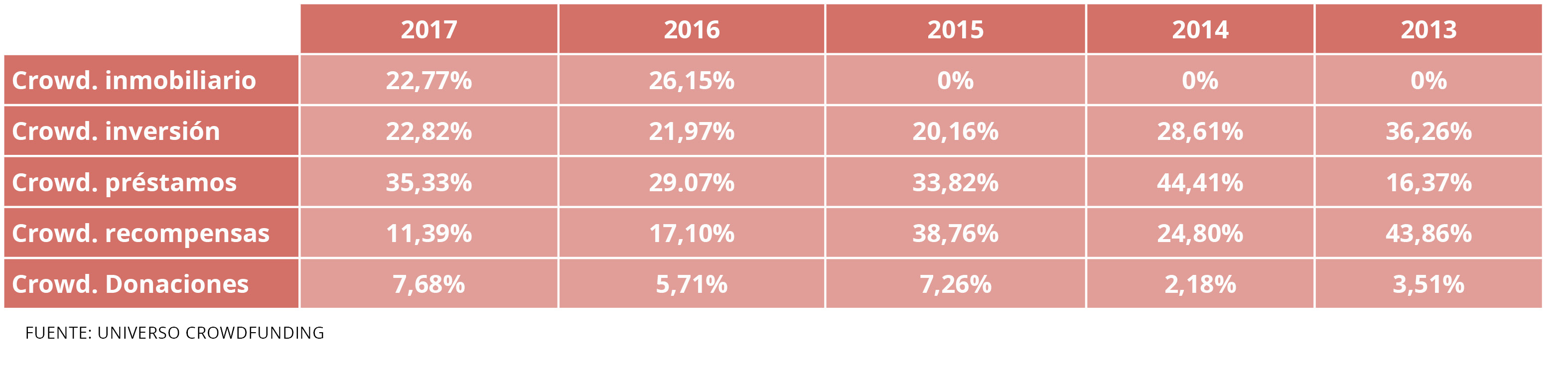 tabla distribución crowdfunding en España Housers