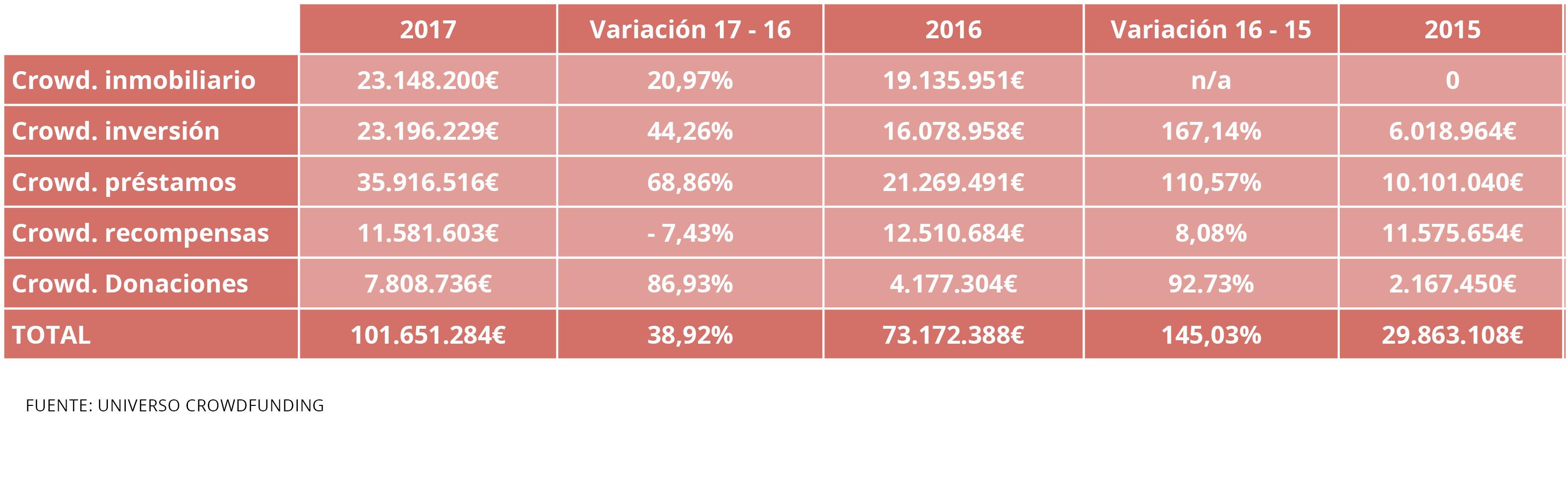 tabla recaudacion crowdfunding en España Housers