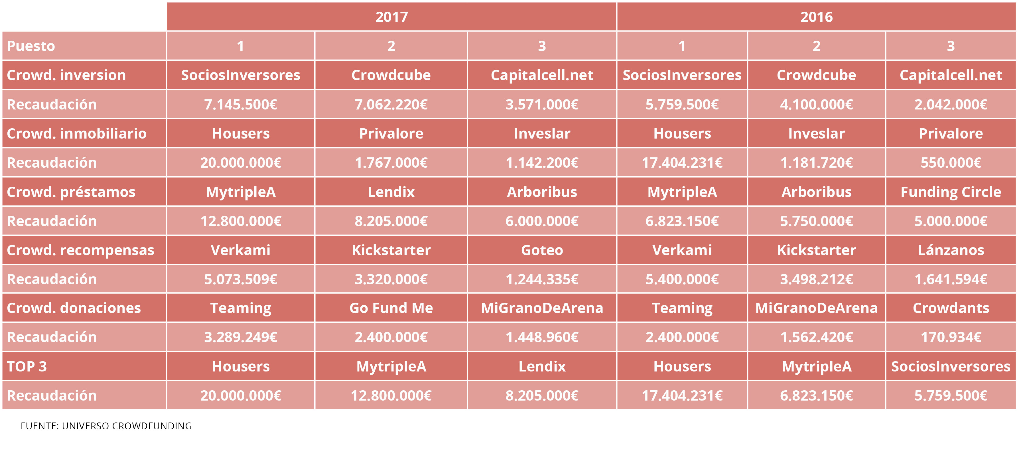 tabla top 3 crowdfunding en españa Housers