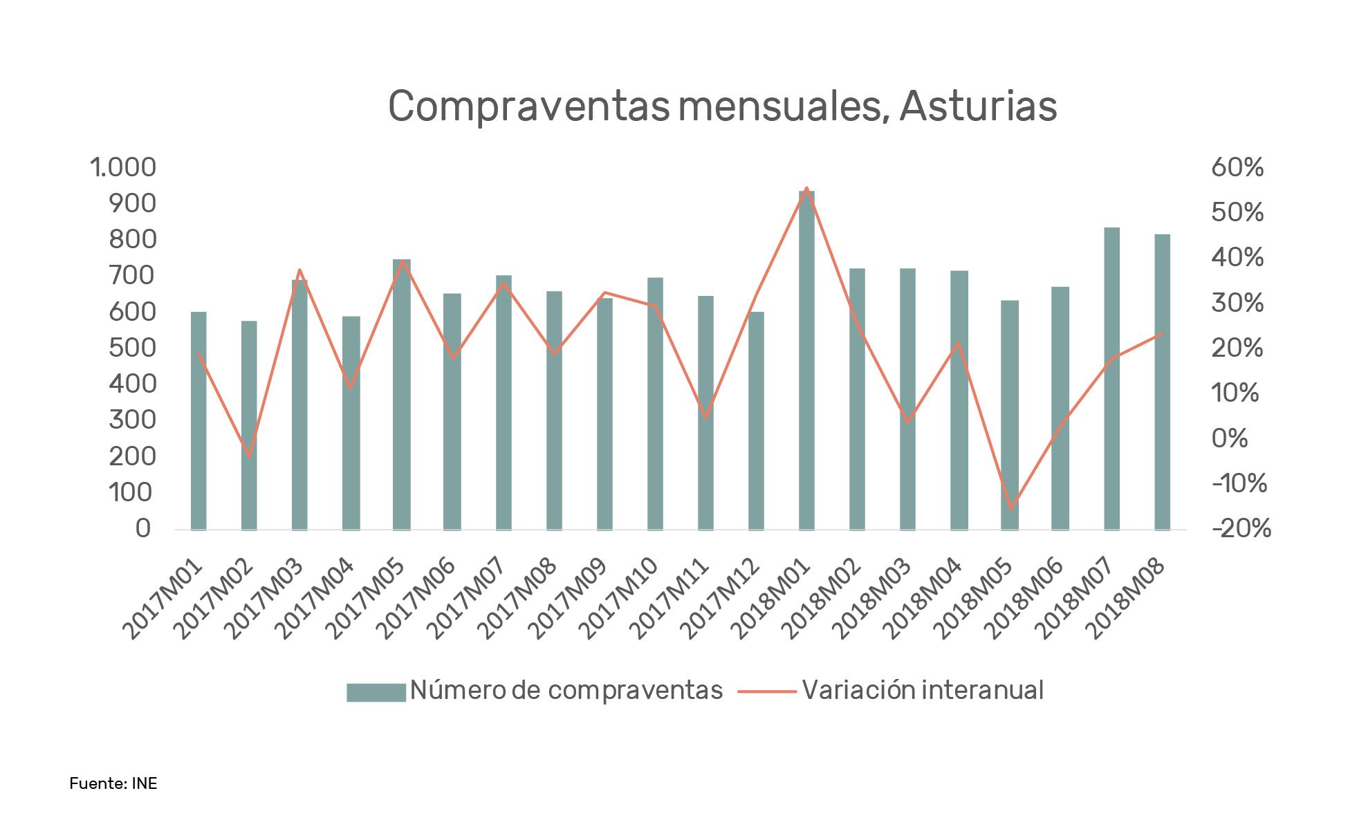 Invertir en Asturias, compraventas mensuales Llanes