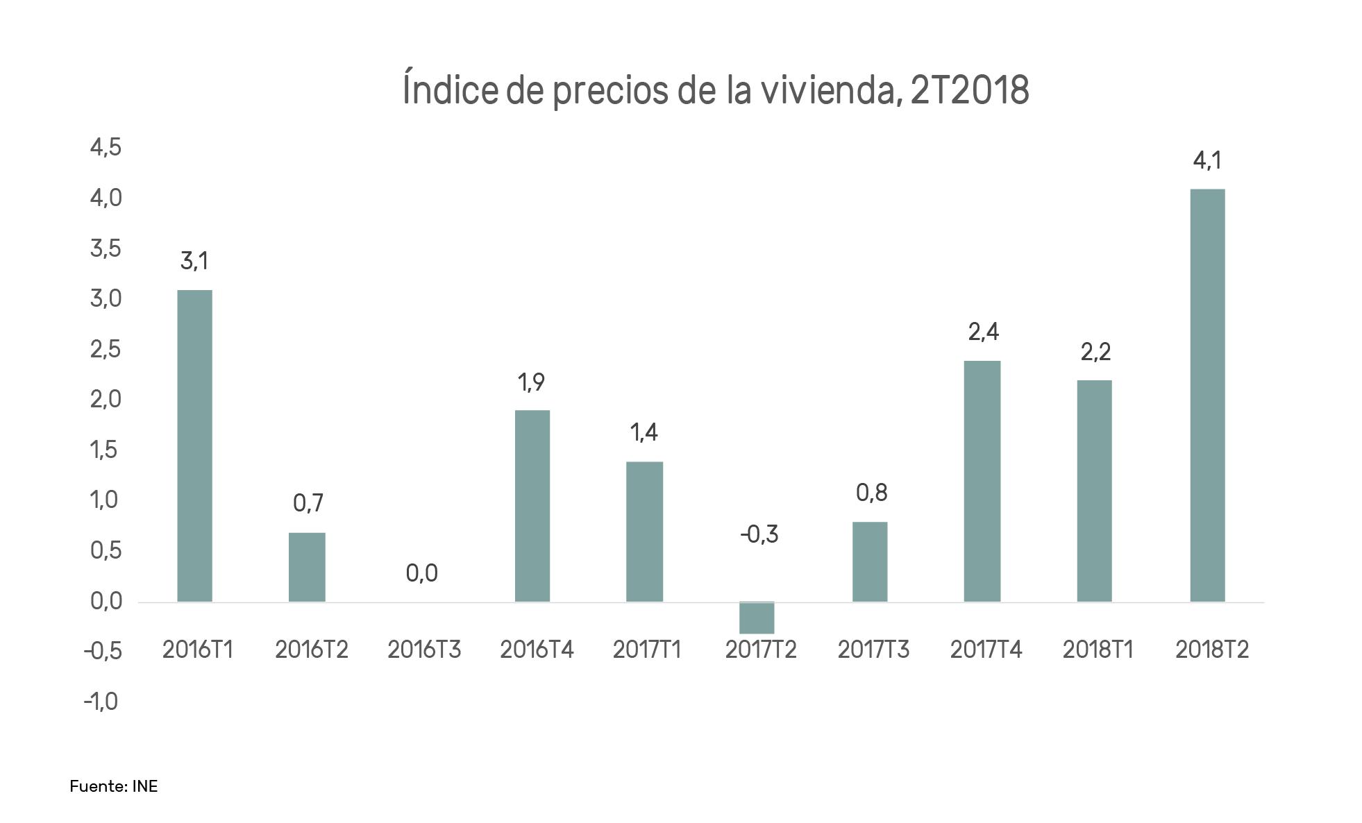 Invertir en Asturias, índice de precios de la vivienda housers