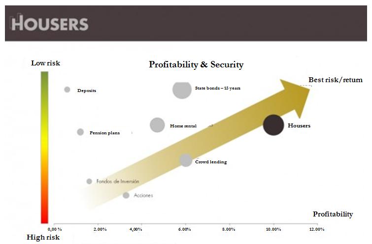 Housers profitability