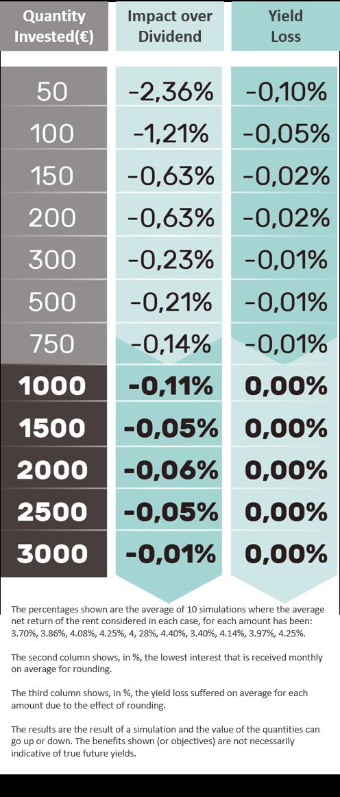 invest-1000-euros-benefit