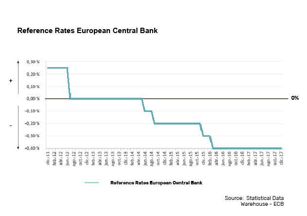 REFERENCE-RATES-EUROPEAN-CENTRAL-BANK-REAL-ASSETS