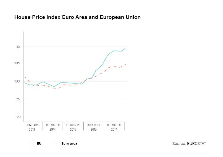HOUSE-PRICE-INDEX-EUROPE-REAL-ASSETS